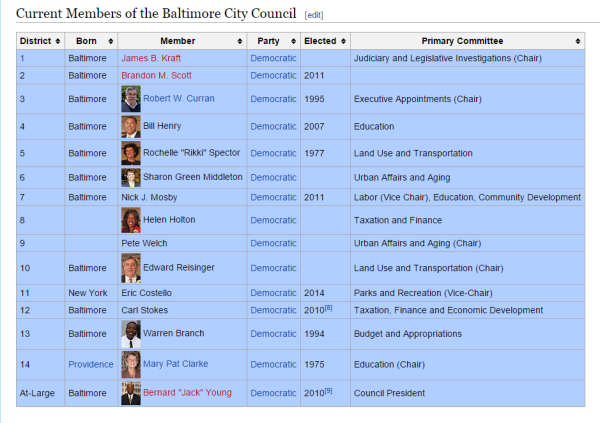 Baltimore City Council   Wikipedia  the free encyclopedia