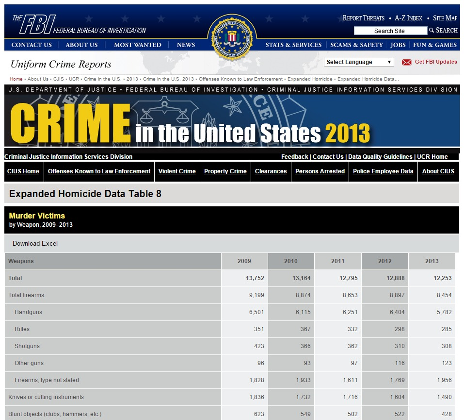 FBI — Expanded Homicide Data Table 8